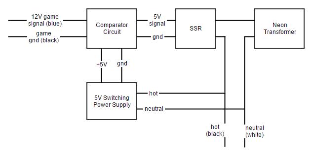 gamerepair info beatmania iii images and diagrams block diagram for controlling replacement neon transformers